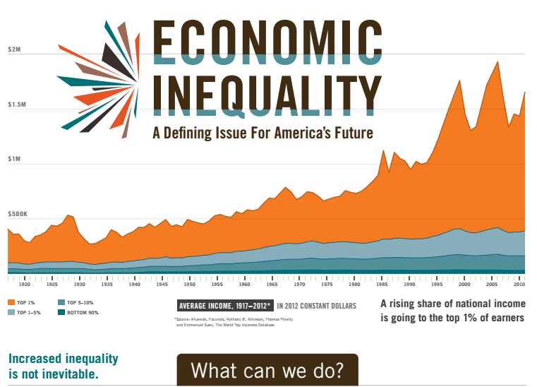 inequality and economic growth While i appreciate furman's insights into the connection between inequality and economic growth, too little attention is given to the economic risks of high levels of inequality, namely financial and economic instability.