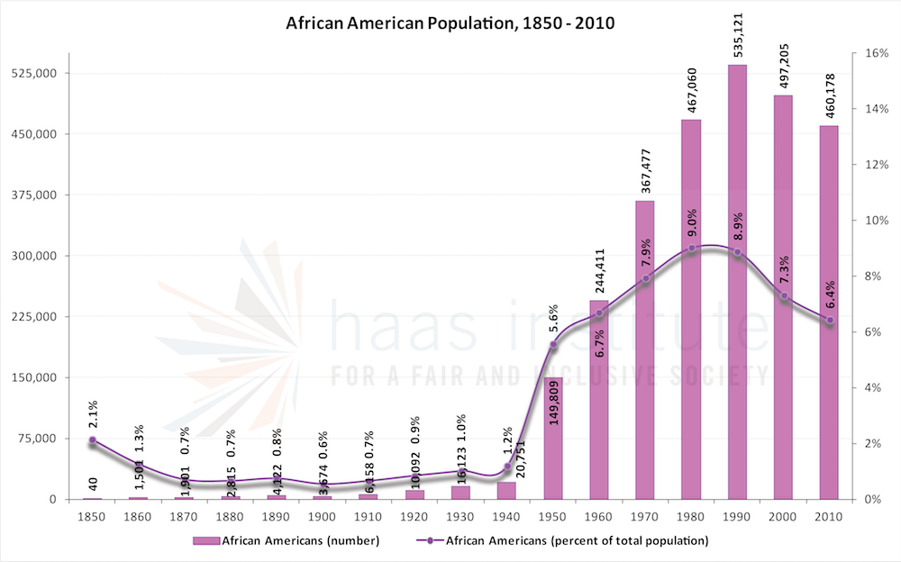 African America population in the Bay Area from 1850 - 2010