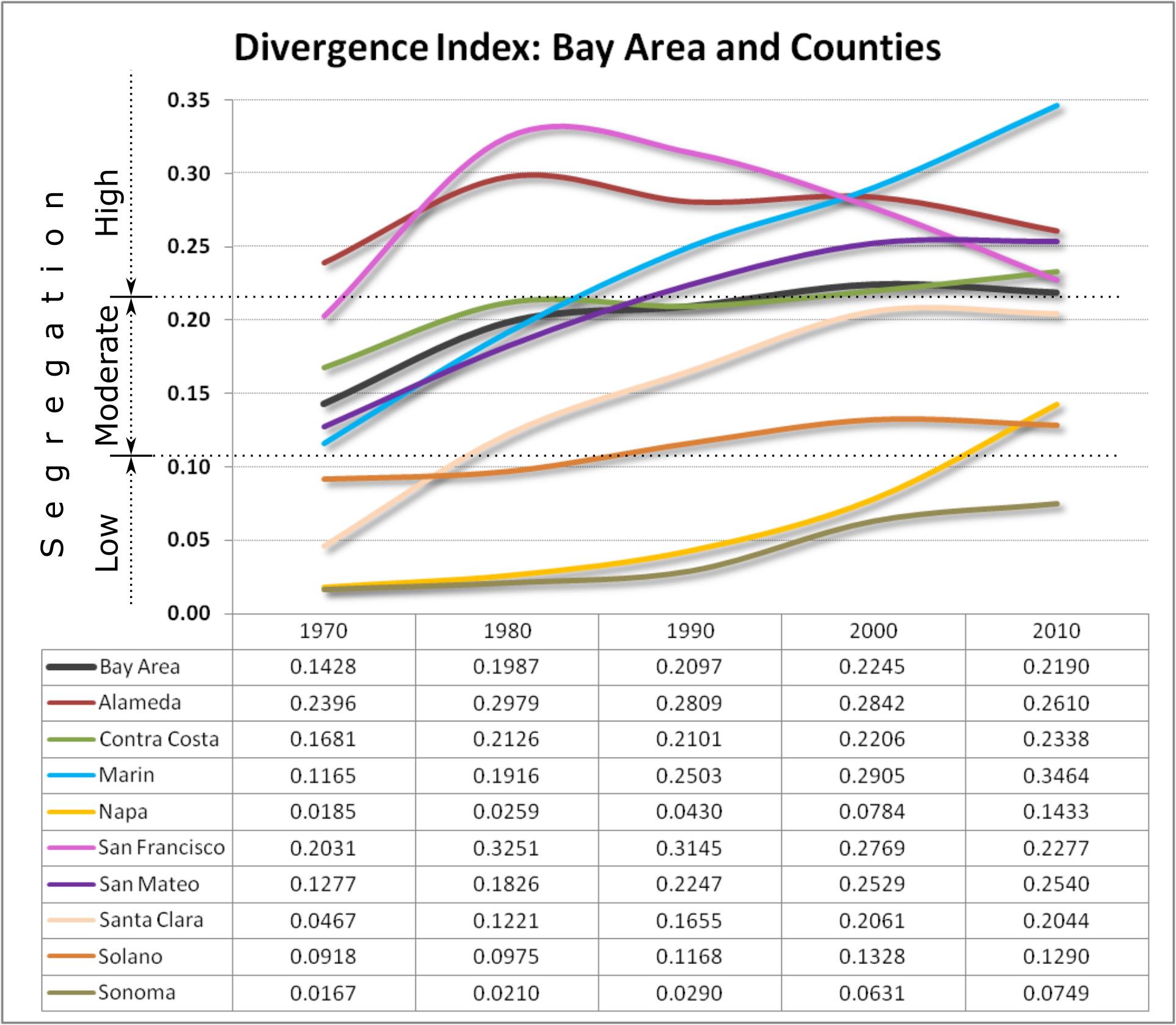 The following chart illustrates the divergence scores for each county and for the entire Bay Area, from 1970 to 2010.