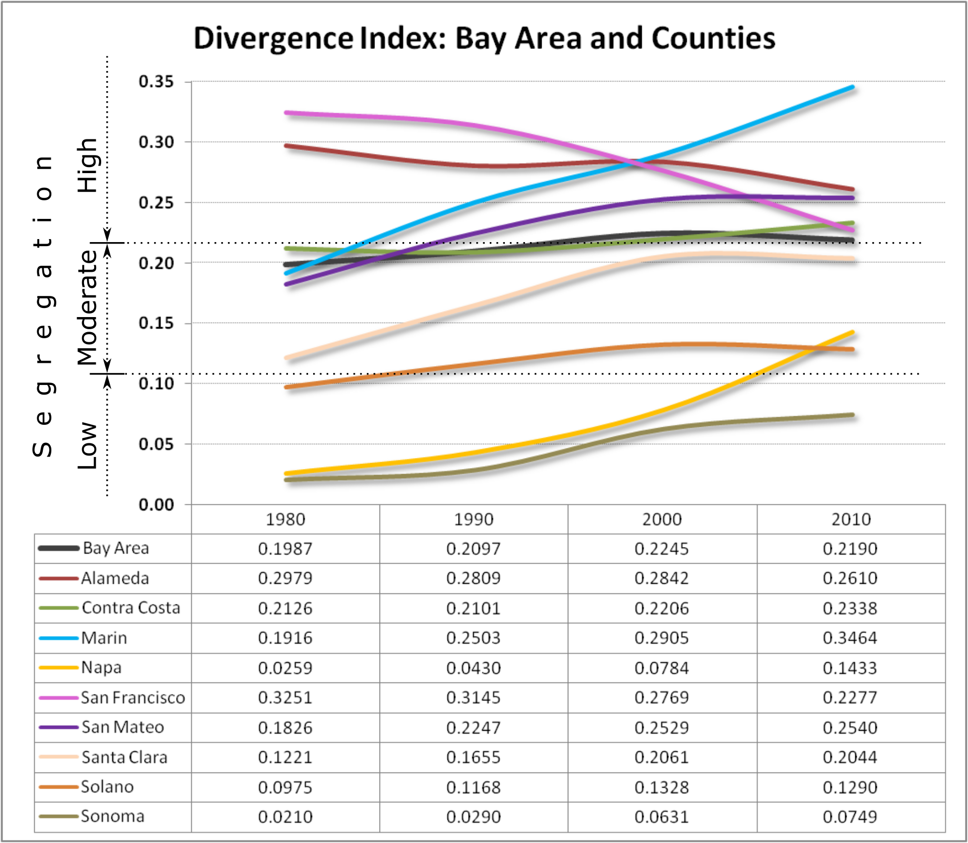 The following chart illustrates the divergence scores for each county and for the entire Bay Area, from 1980 to 2010.