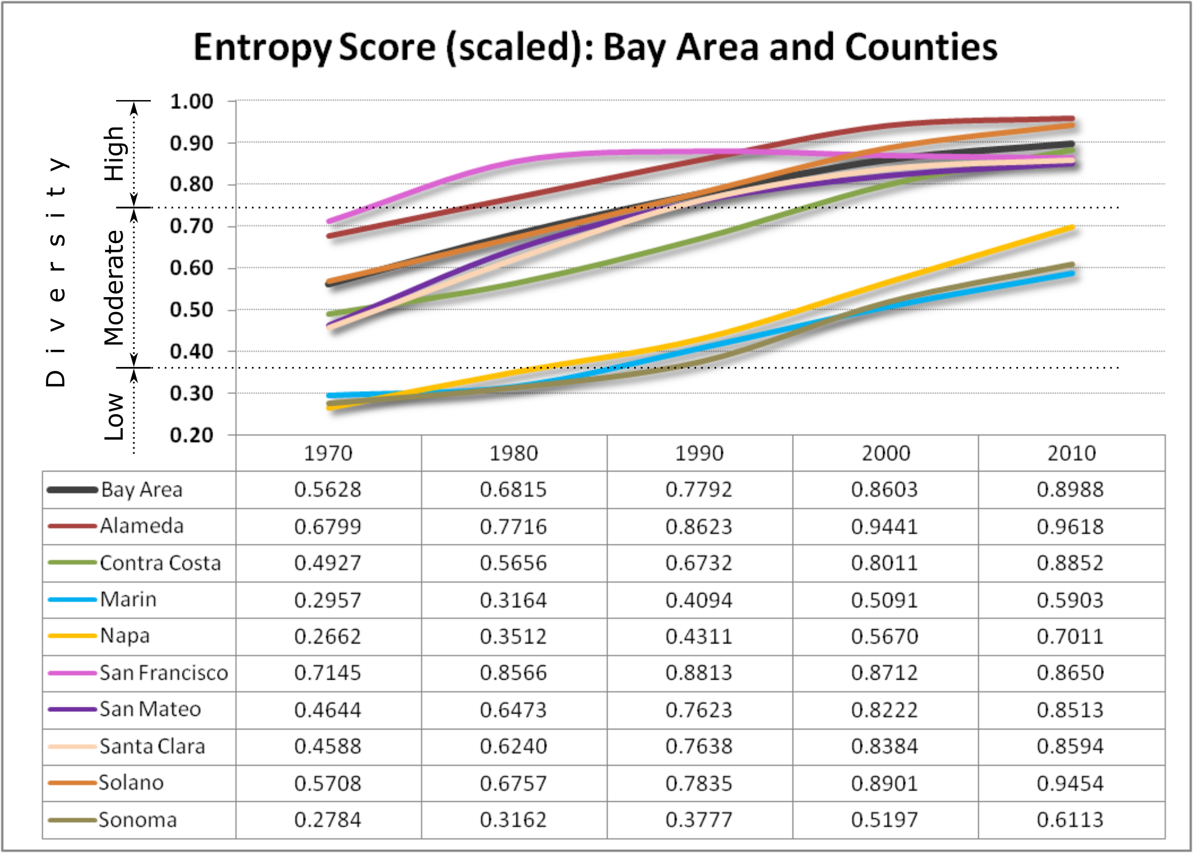 chart shows the entropy scores disaggregated by county, but also for the entire Bay Area, over time.