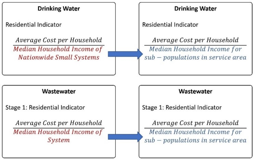 Figure 11: The EPA metric and this study's conservative alternative