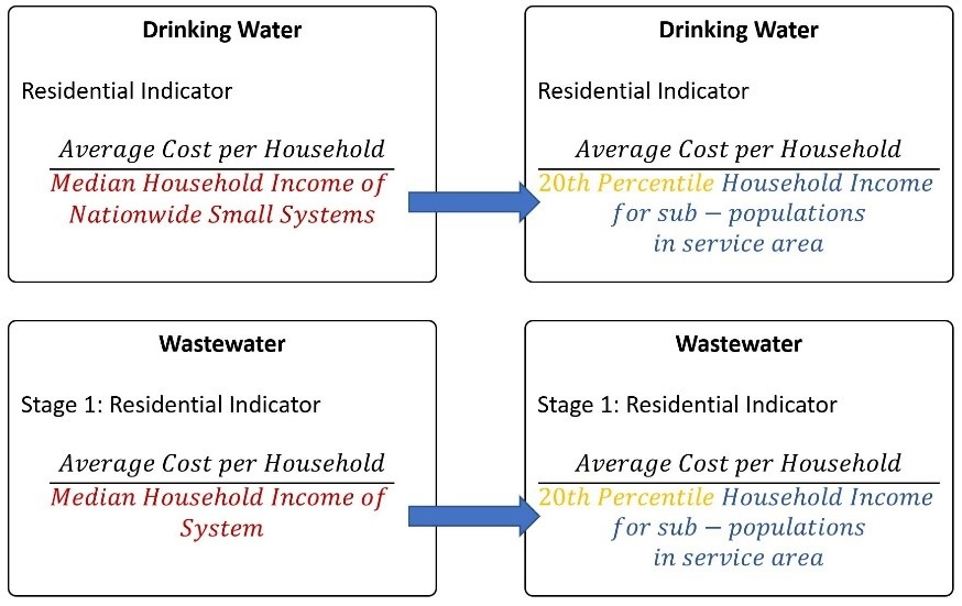 FIGURE 12 shows a side by side of the EPA metric and this study's realistic alternative