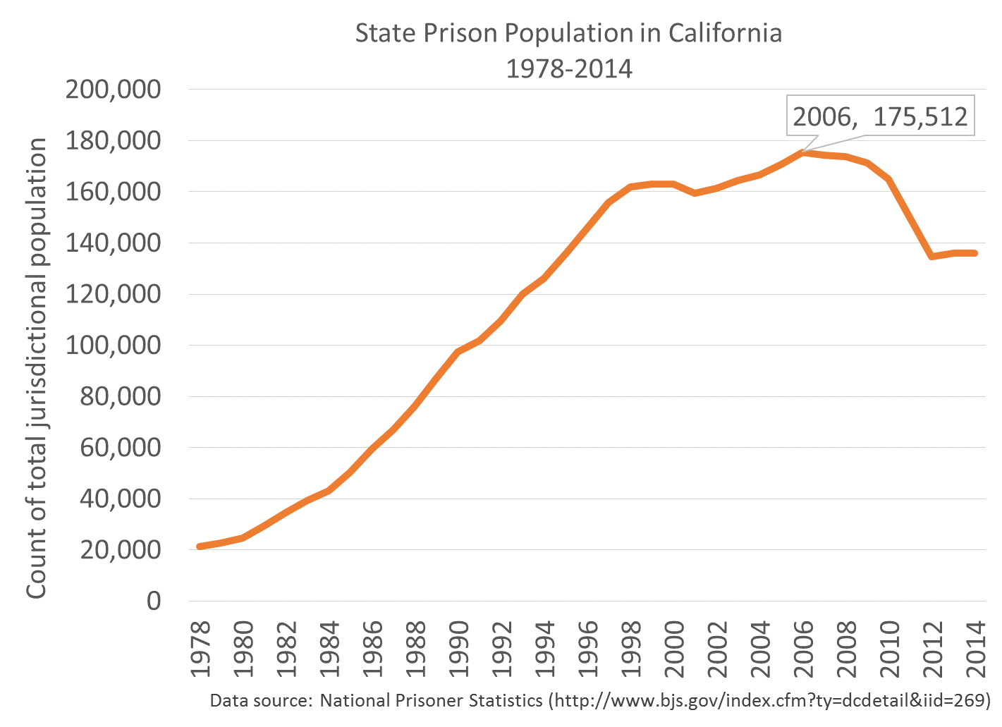 The next california haas institute and perhaps most shocking it is nearly the same as the 1012 billion spent in 200708 when the state had 40000 more inmates and more than 80000 more malvernweather Images