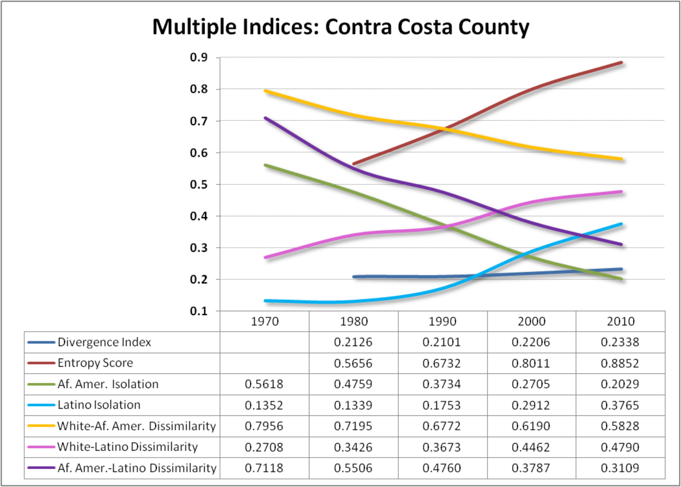 Contra Costa chart shows a story similar to that of Alameda: slightly increasing segregation using the Divergence Index,