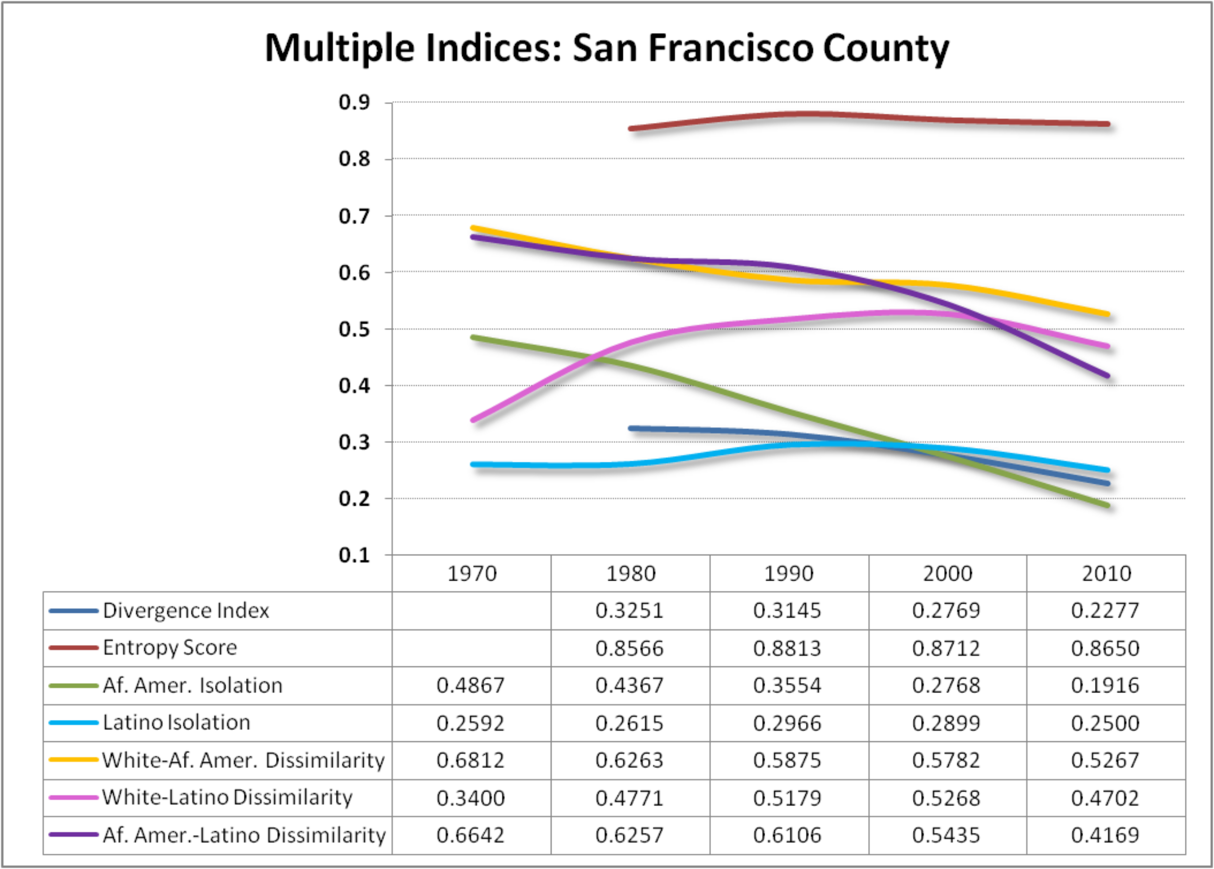 San Francisco, appears to be the county that has experienced more significant integration over the same period.